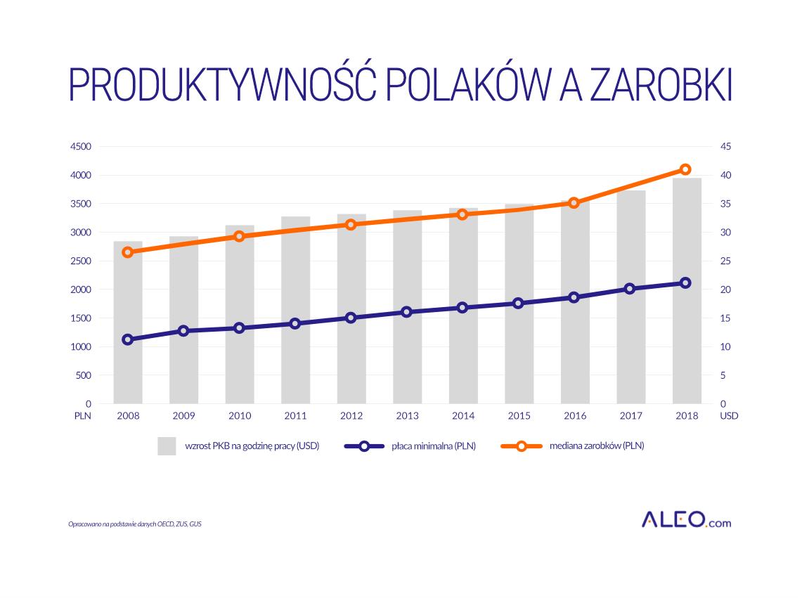 Produktywność Polaków a zarobki - wykres
