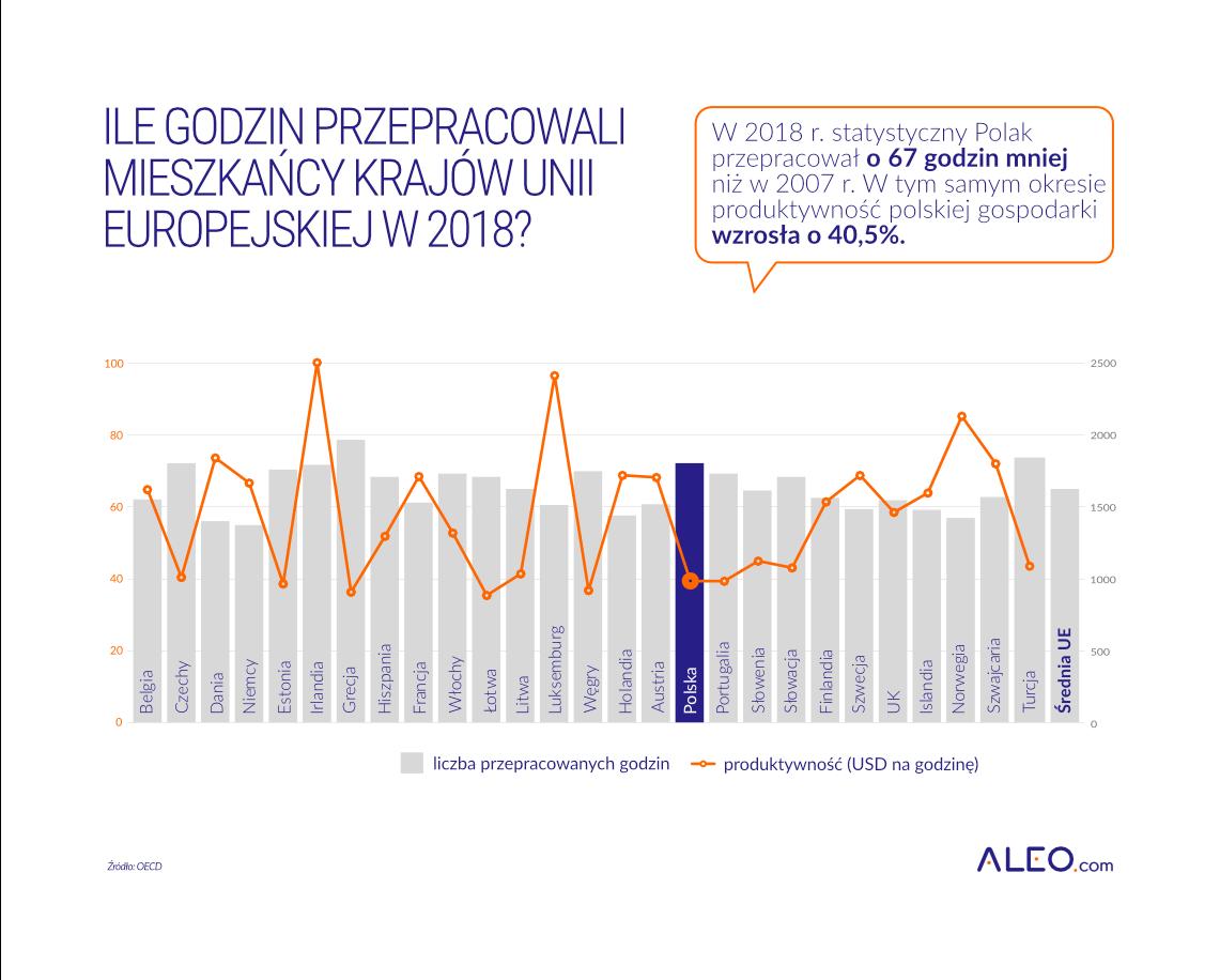 Wykres - liczba przepracowanych godzin w krajach UE